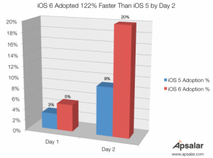iOS-6-Adoption-rate