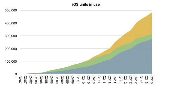 Cumulative-iOS-units-in-use-Horace-Dediu-001-1