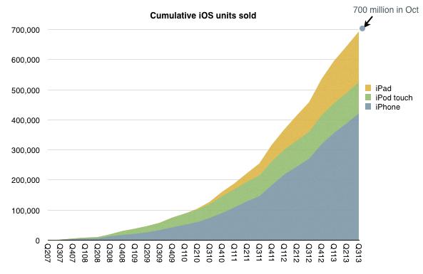 Cumulative-iOS-units-sold-Horace-Dediu-001