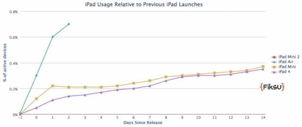iPad Air Adoptionsrate im Vergleich zu früheren Produktlaunches