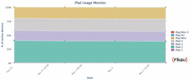 Aktuelle iPad-Nutzung