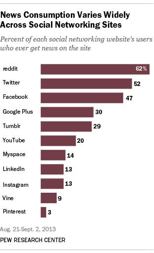 Nachrichten-Konsum von US-Amerikanern, Medium-Anteile in Prozent