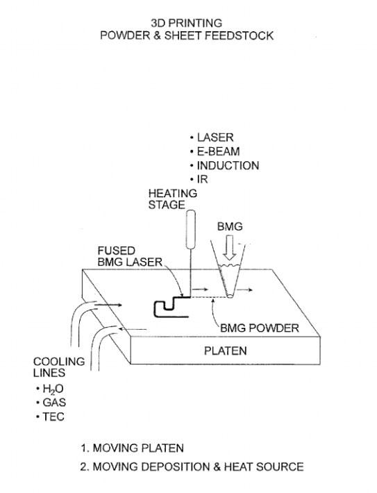 3D-Printing-Powder-and-Sheet-Feedstock