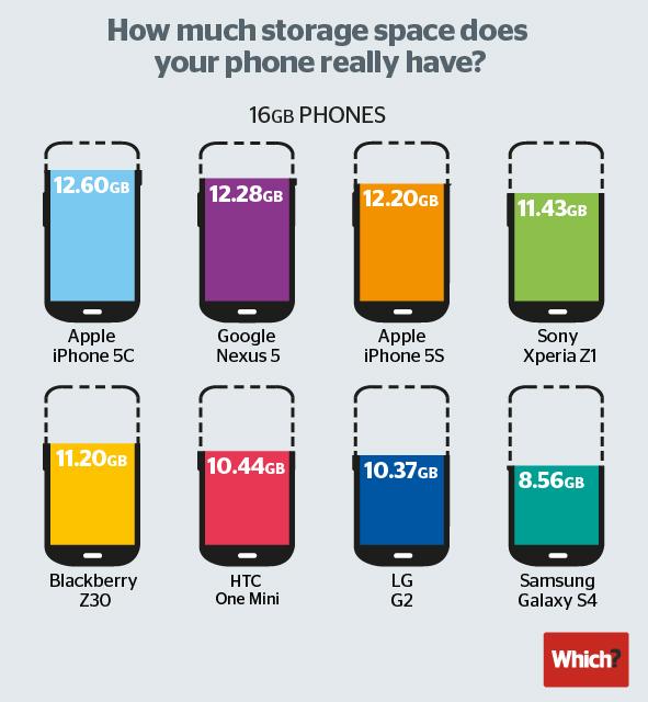 Wie viel Speicher hat Dein Smartphone wirklich?