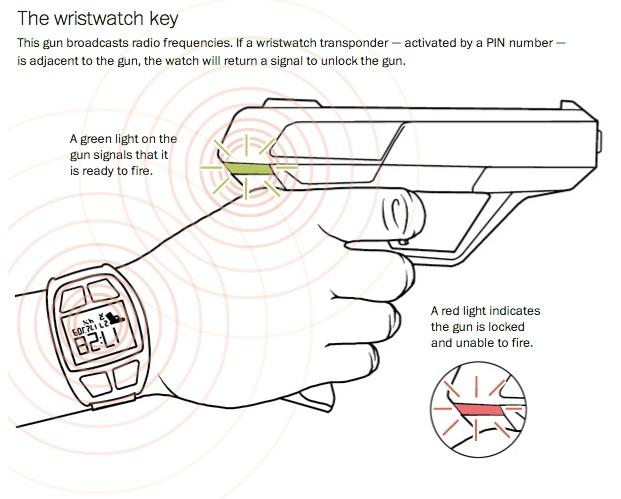 smart-gun-funktionsweise