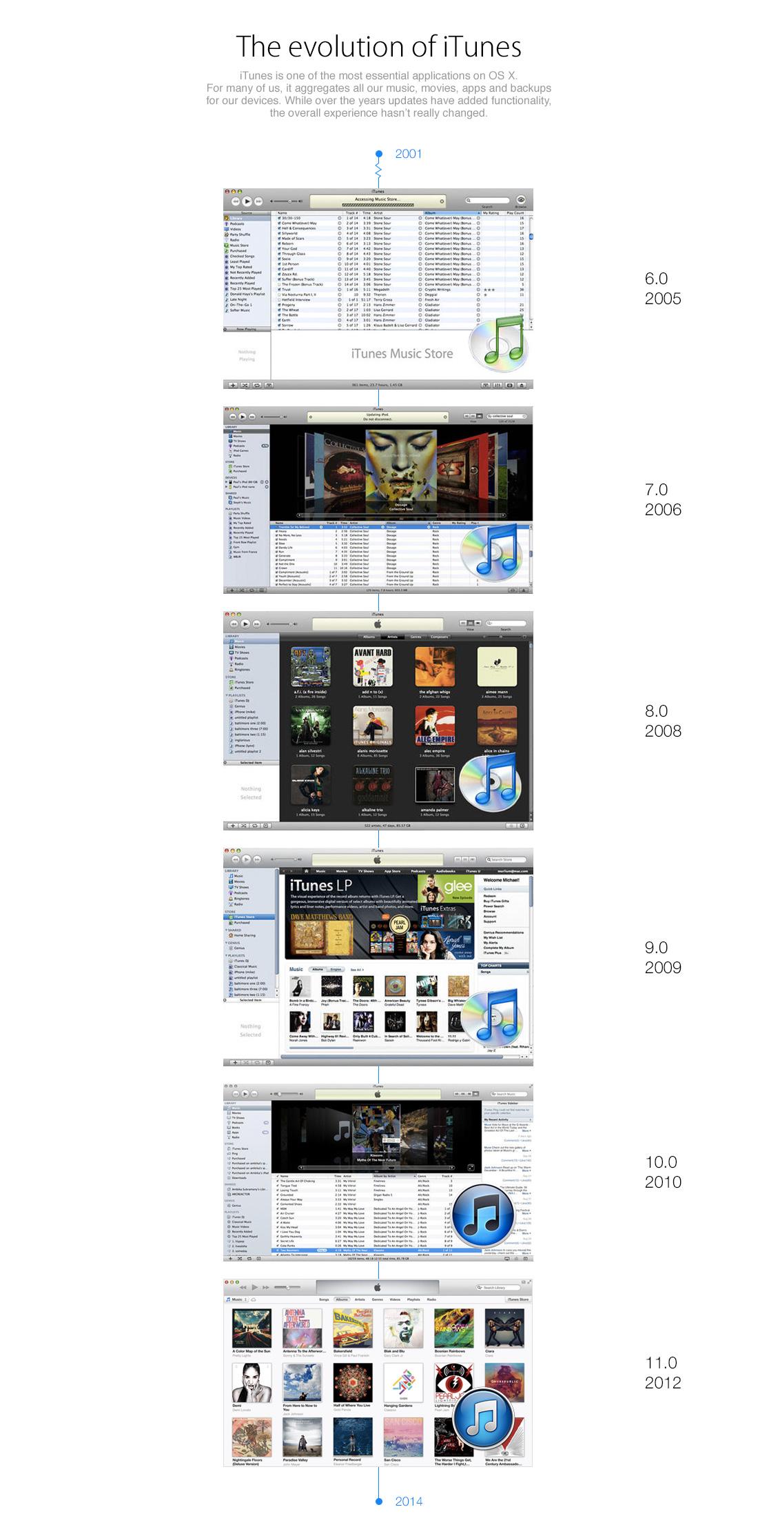 iTunes-Design-Evolution