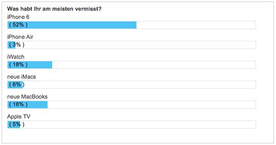 WBI-WWDC-Umfrage-1