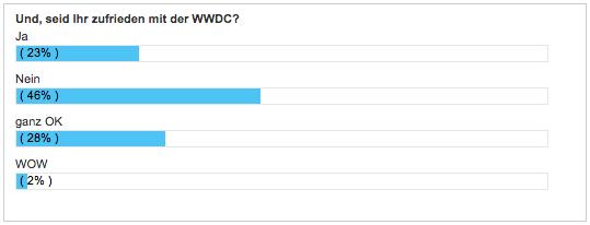 WBI-WWDC-Umfrage-2