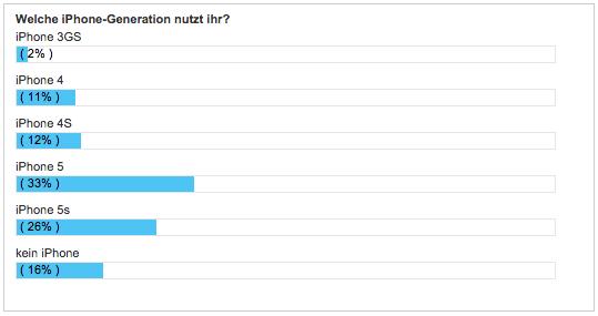 WBI-WWDC-Umfrage-4